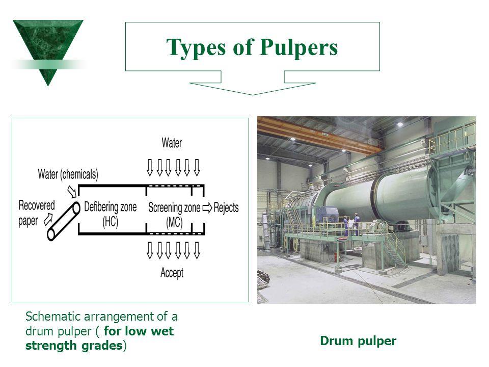 Types of Pulpers Schematic arrangement of a drum pulper ( for low wet strength grades) Drum pulper