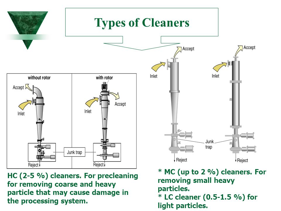 Types of Cleaners * MC (up to 2 %) cleaners. For removing small heavy particles. * LC cleaner (0.5-1.5 %) for light particles.