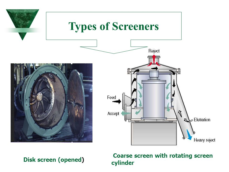 Types of Screeners Coarse screen with rotating screen cylinder