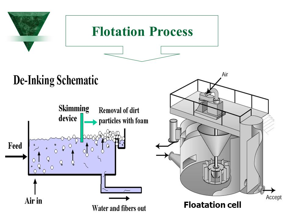 Flotation Process Floatation cell