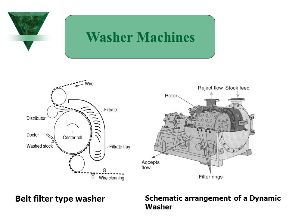 Washer Machines Belt filter type washer