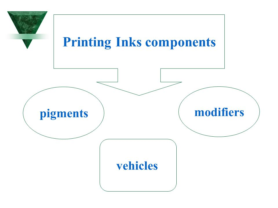 Printing Inks components