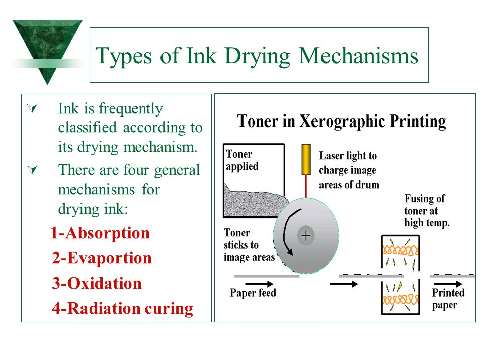 Types of Ink Drying Mechanisms