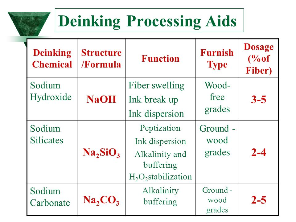 Deinking Processing Aids