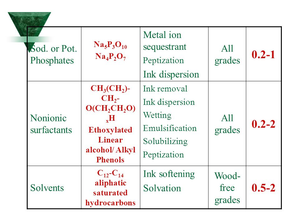 0.2-1 0.2-2 0.5-2 All grades Metal ion sequestrant Ink dispersion