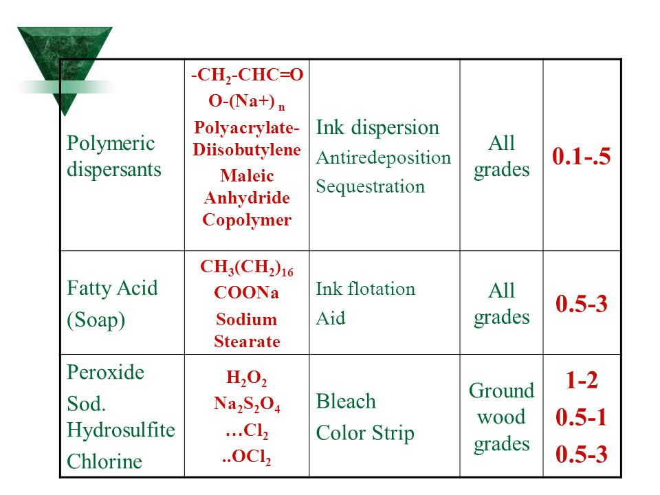 Polyacrylate-Diisobutylene Maleic Anhydride Copolymer