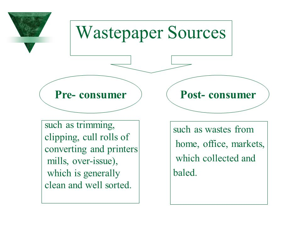 Wastepaper Sources Pre- consumer Post- consumer such as trimming,
