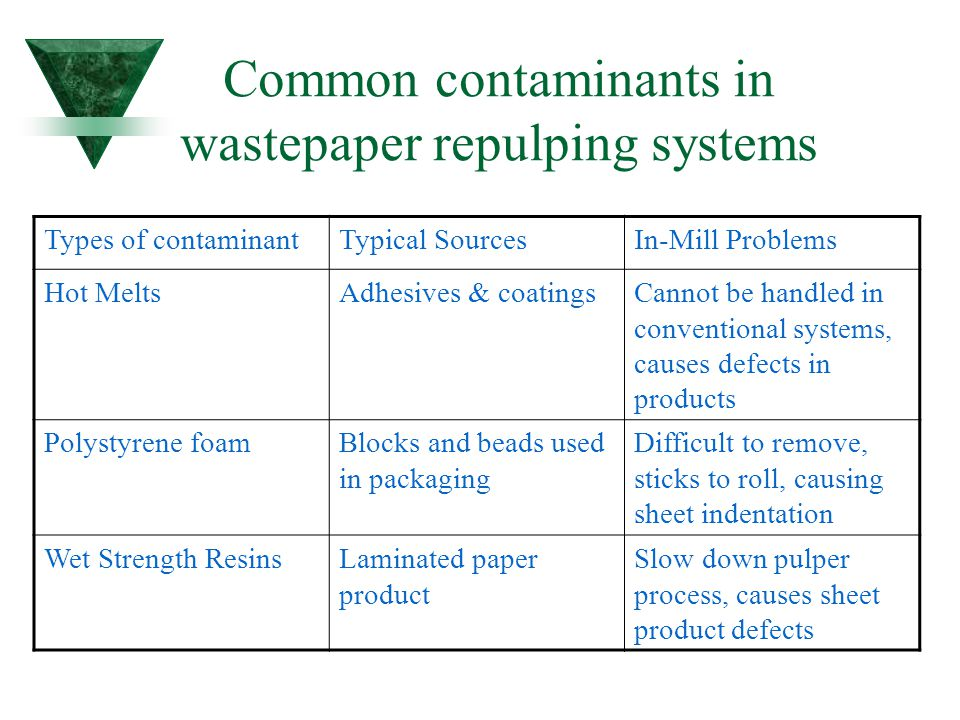 Common contaminants in wastepaper repulping systems