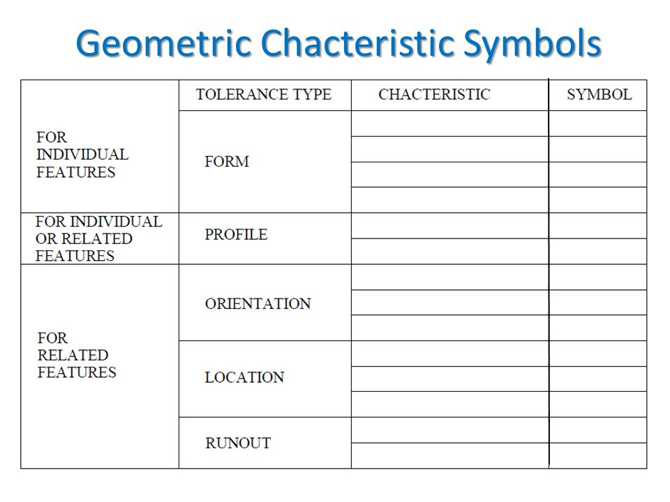 Geometric Chacteristic Symbols
