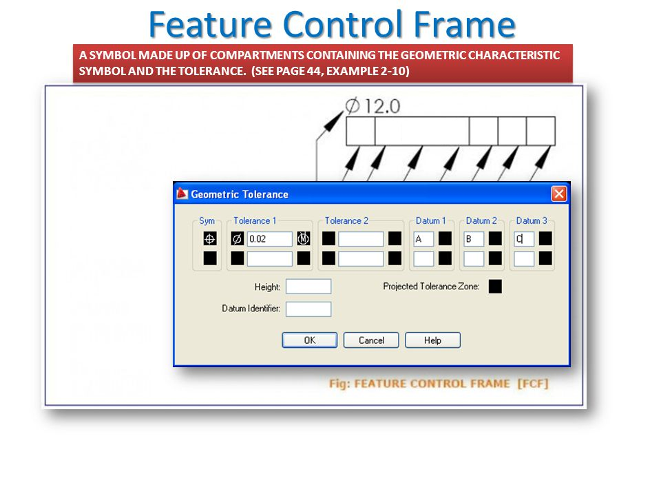 Feature Control Frame A SYMBOL MADE UP OF COMPARTMENTS CONTAINING THE GEOMETRIC CHARACTERISTIC.