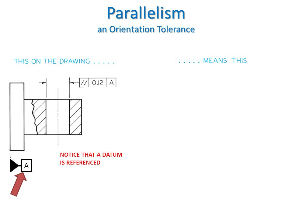 Parallelism an Orientation Tolerance