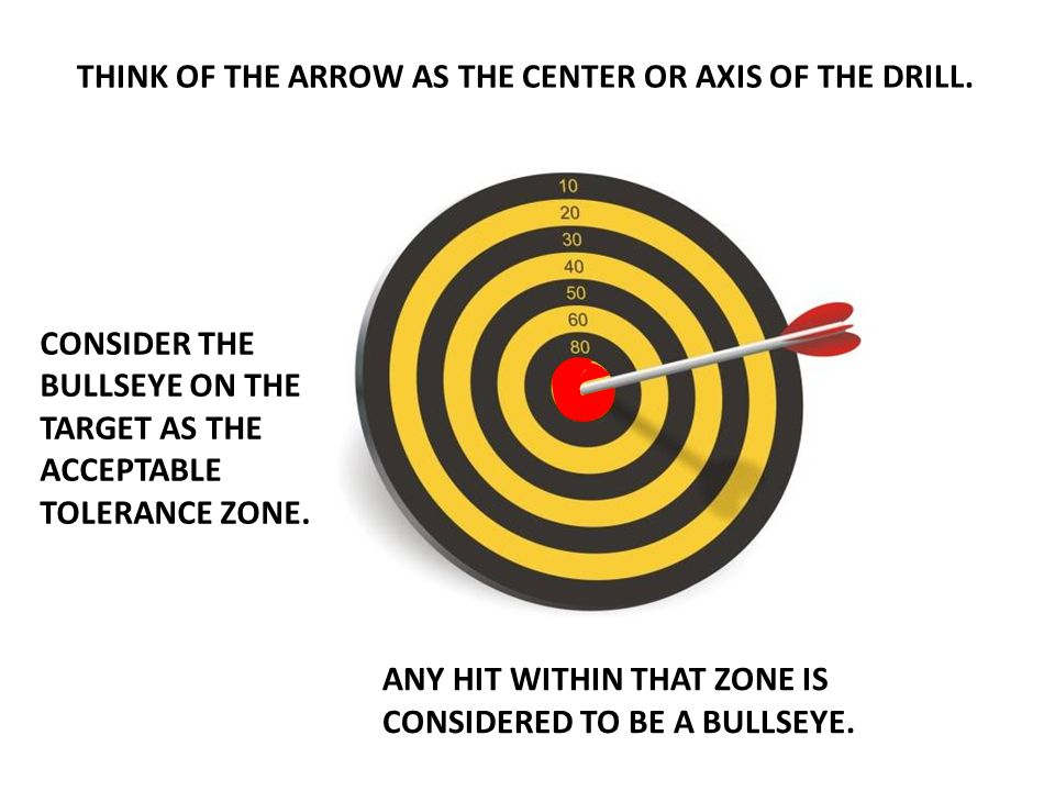 THINK OF THE ARROW AS THE CENTER OR AXIS OF THE DRILL.
