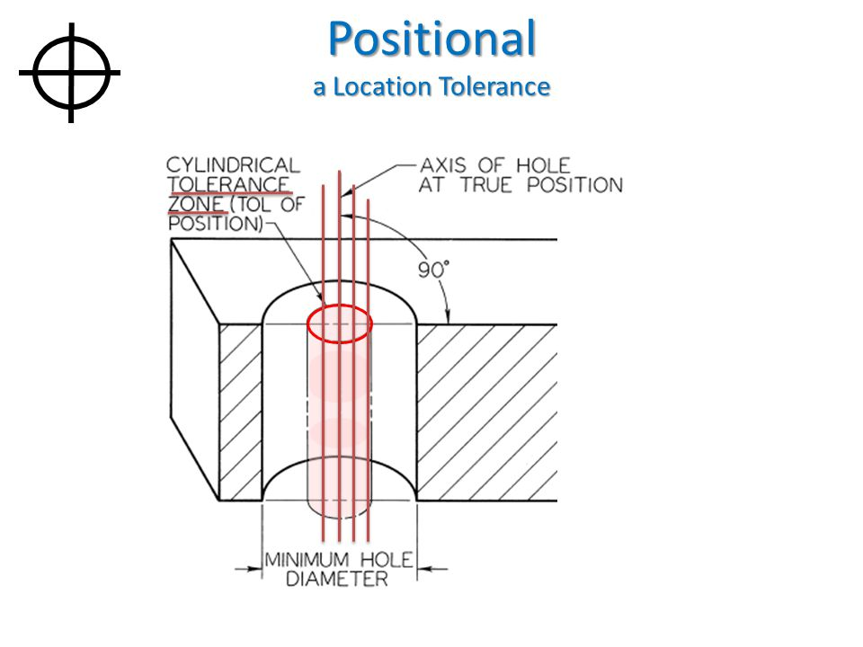 Positional a Location Tolerance