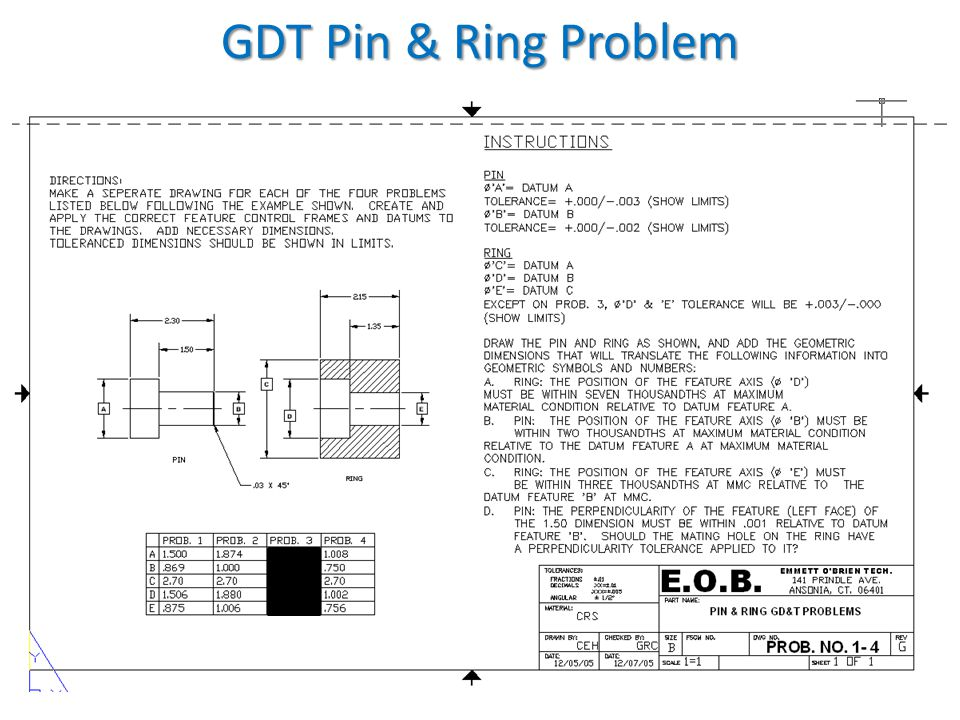 GDT Pin & Ring Problem