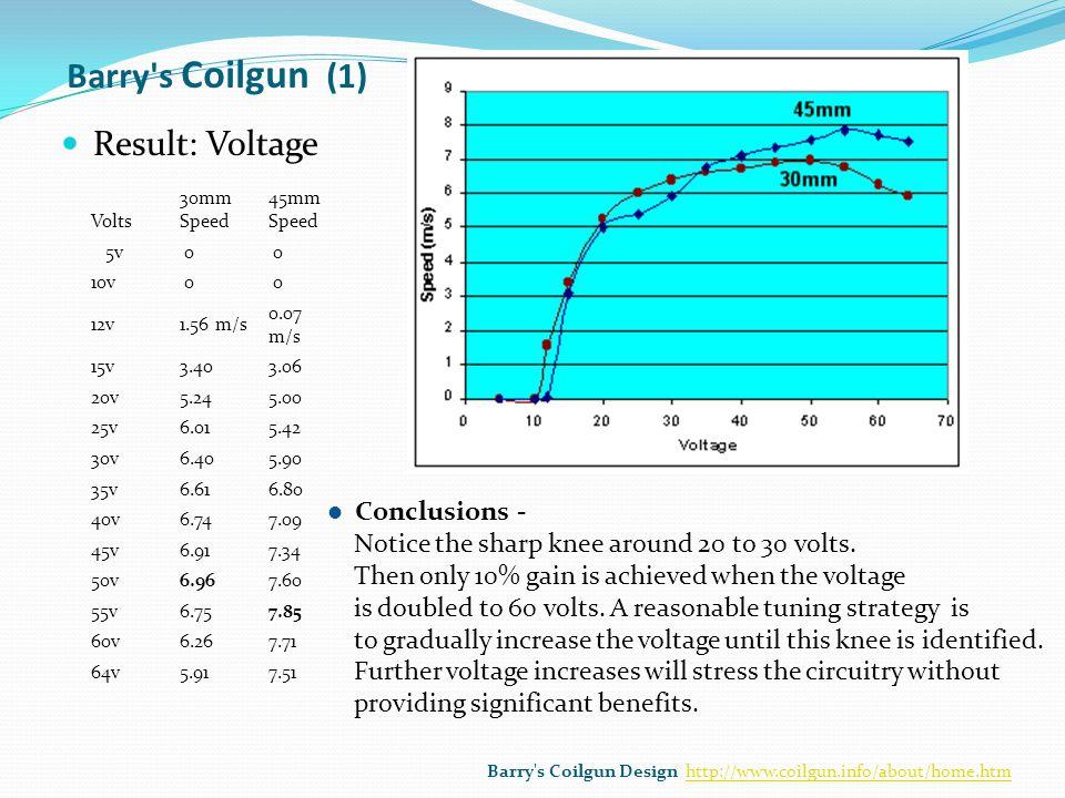 Barry s Coilgun (1) Result: Voltage Conclusions -