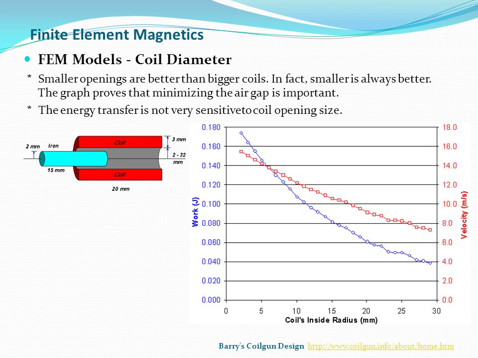 Finite Element Magnetics