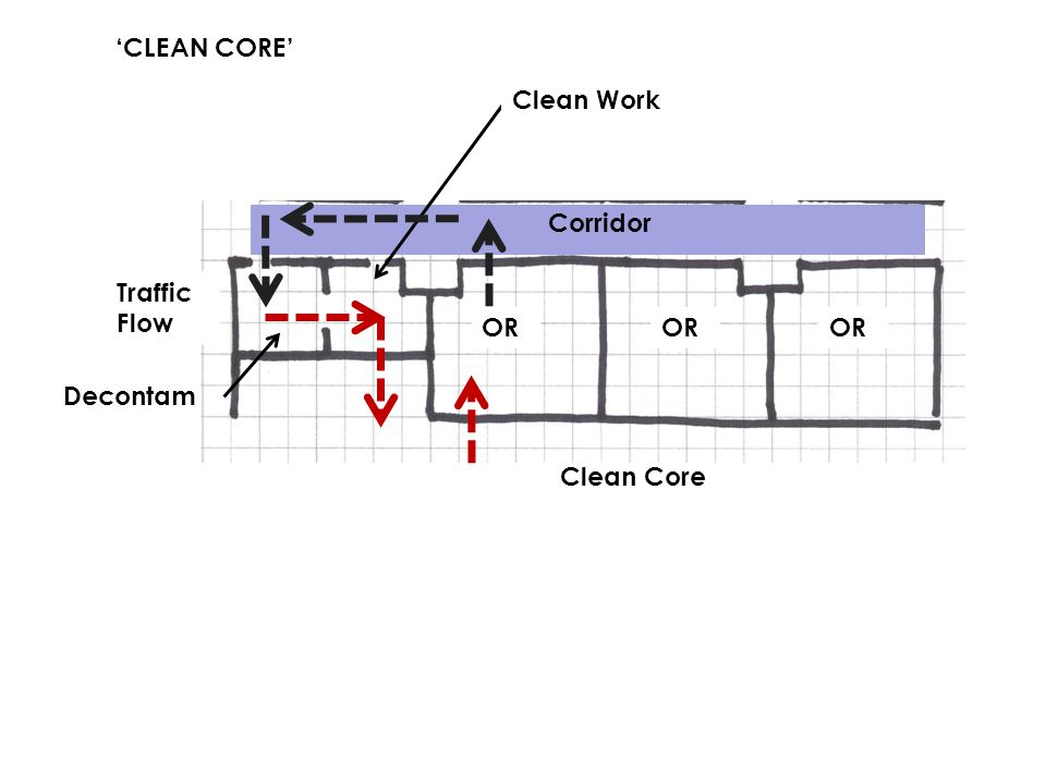 'CLEAN CORE' OR Decontam Corridor Traffic Flow Clean Work Clean Core