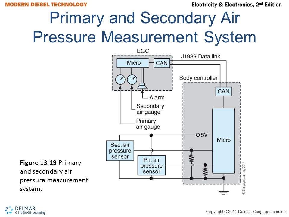 Primary and Secondary Air Pressure Measurement System