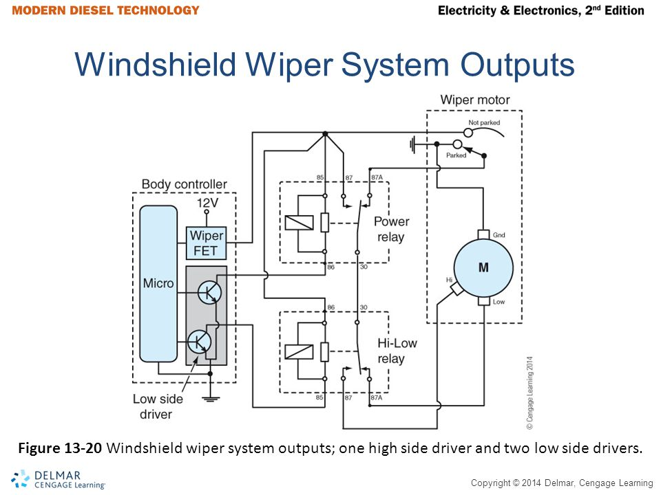Windshield Wiper System Outputs