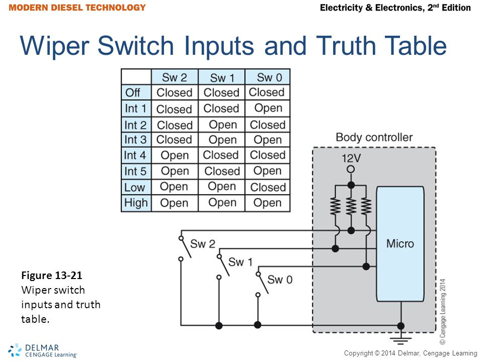 Wiper Switch Inputs and Truth Table