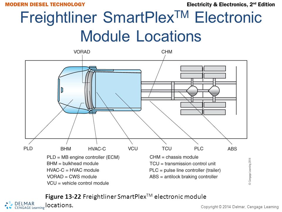 Freightliner SmartPlexTM Electronic Module Locations