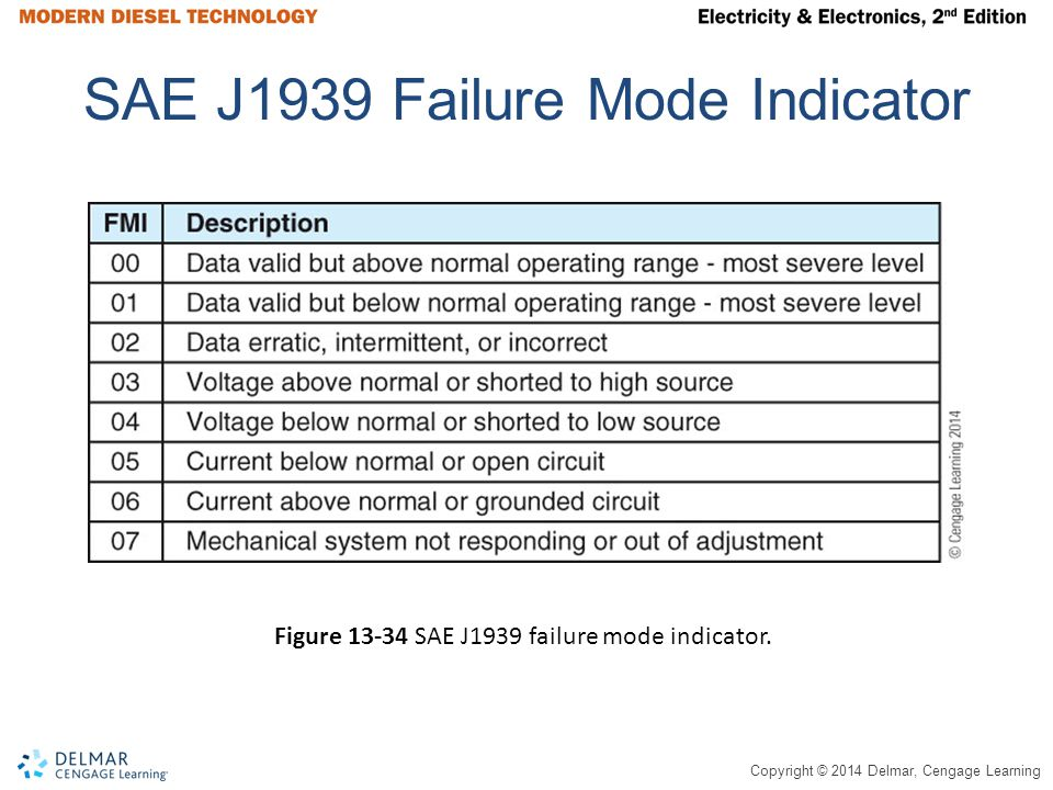SAE J1939 Failure Mode Indicator