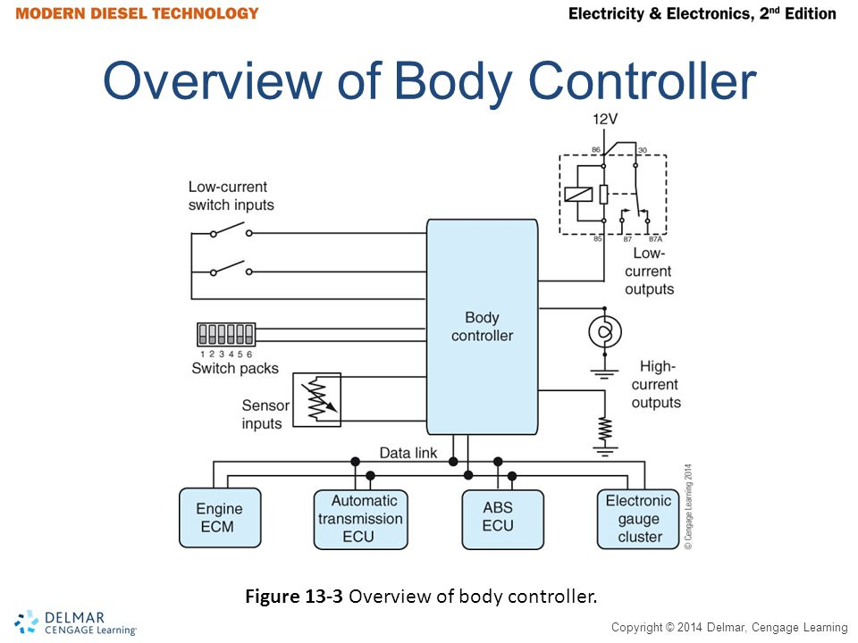 Overview of Body Controller