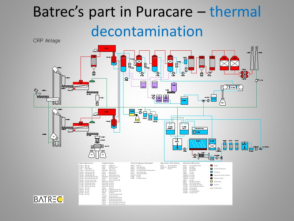 Batrec's part in Puracare – thermal decontamination