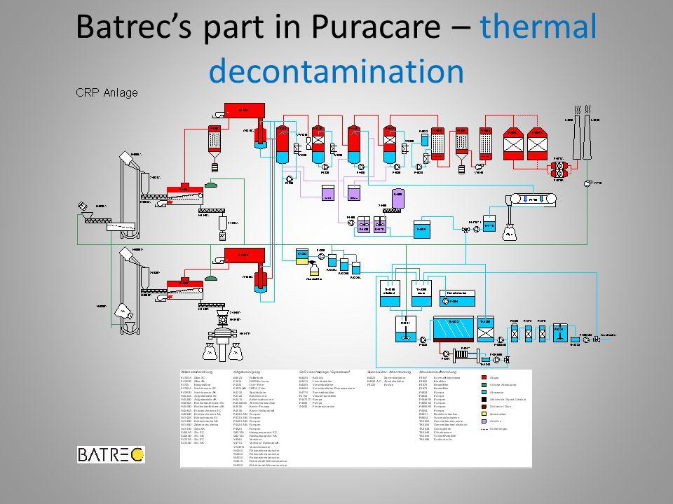 Batrec's part in Puracare – thermal decontamination