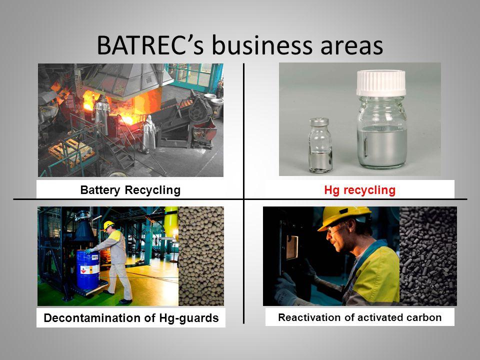 BATREC's business areas