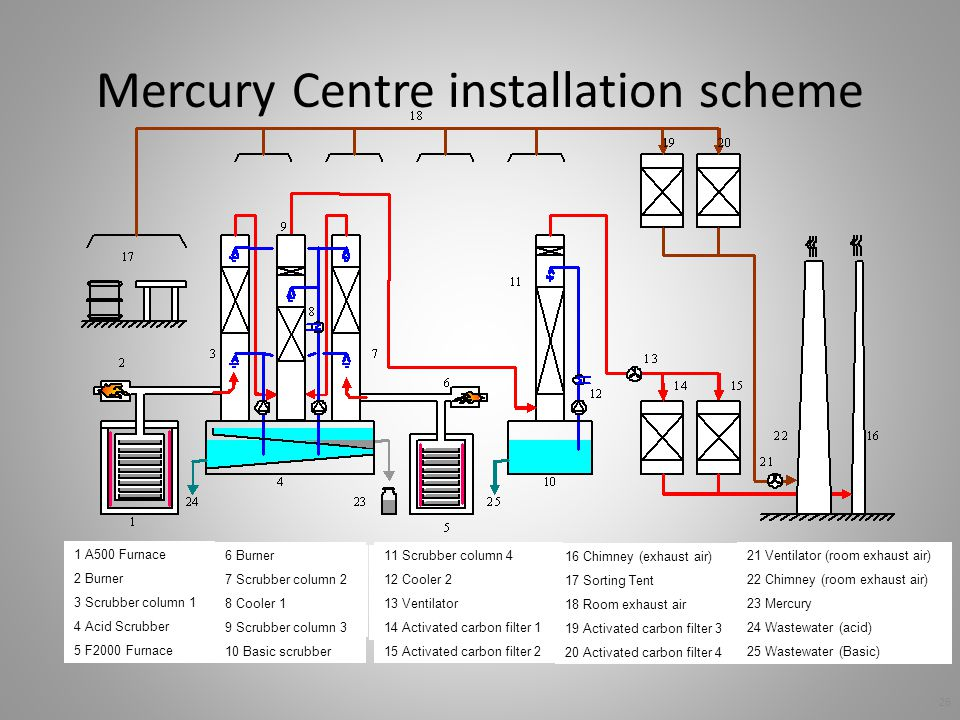 Mercury Centre installation scheme