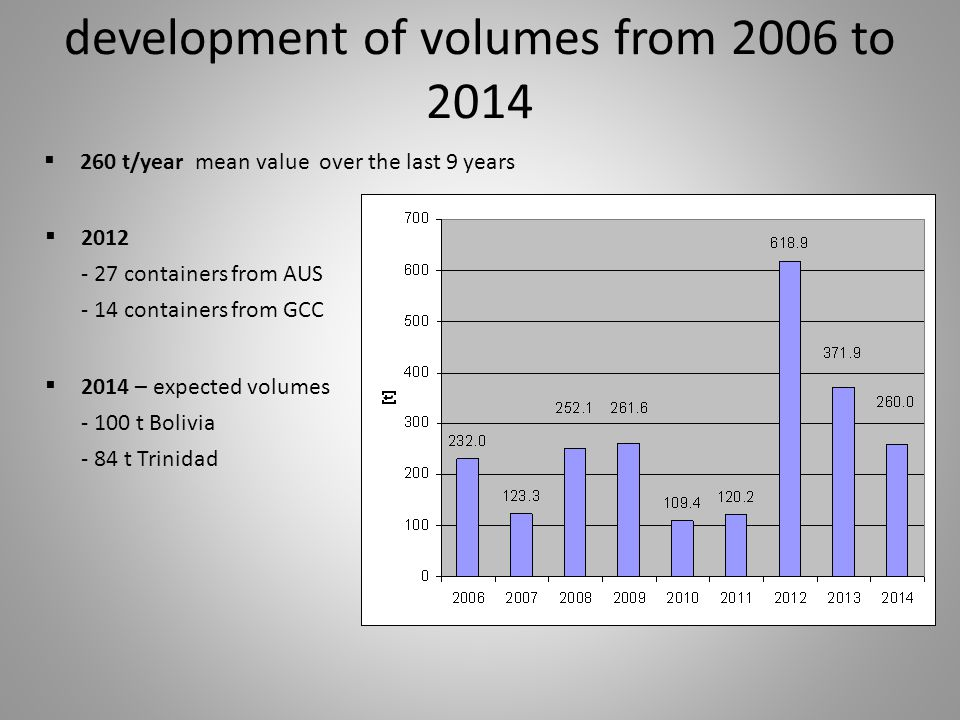 development of volumes from 2006 to 2014