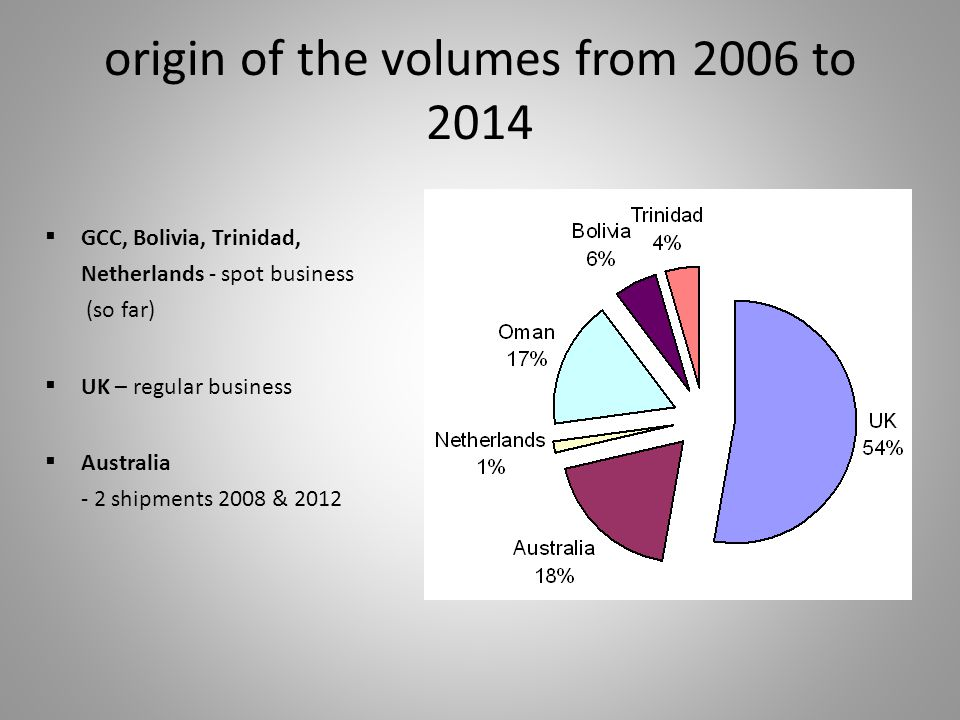 origin of the volumes from 2006 to 2014