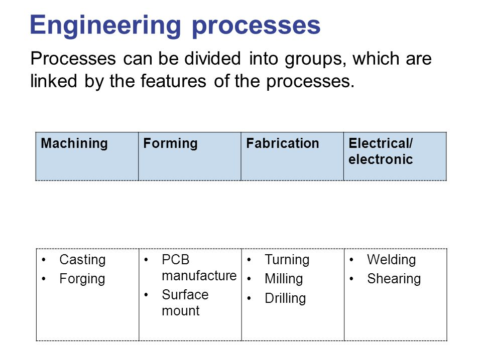 Engineering processes