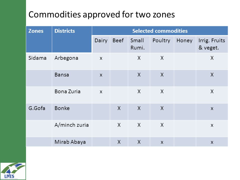 Commodities approved for two zones