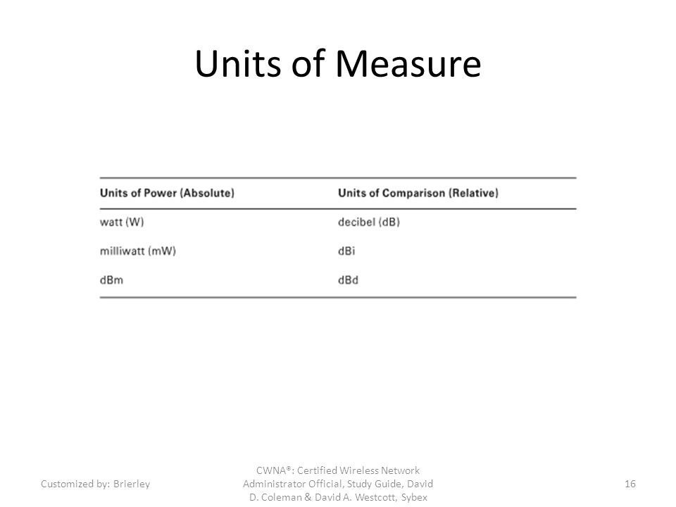 Units of Measure Customized by: Brierley.
