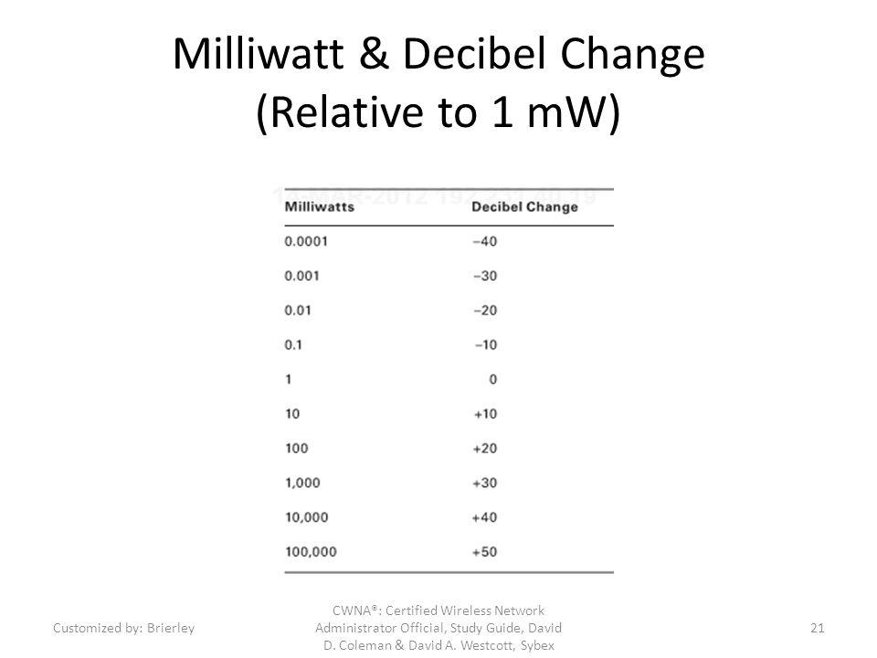 Milliwatt & Decibel Change (Relative to 1 mW)