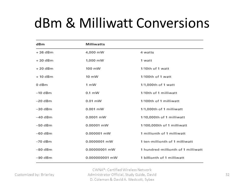 dBm & Milliwatt Conversions