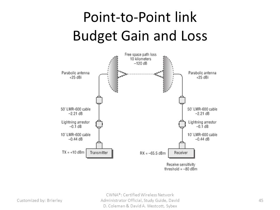 Point-to-Point link Budget Gain and Loss