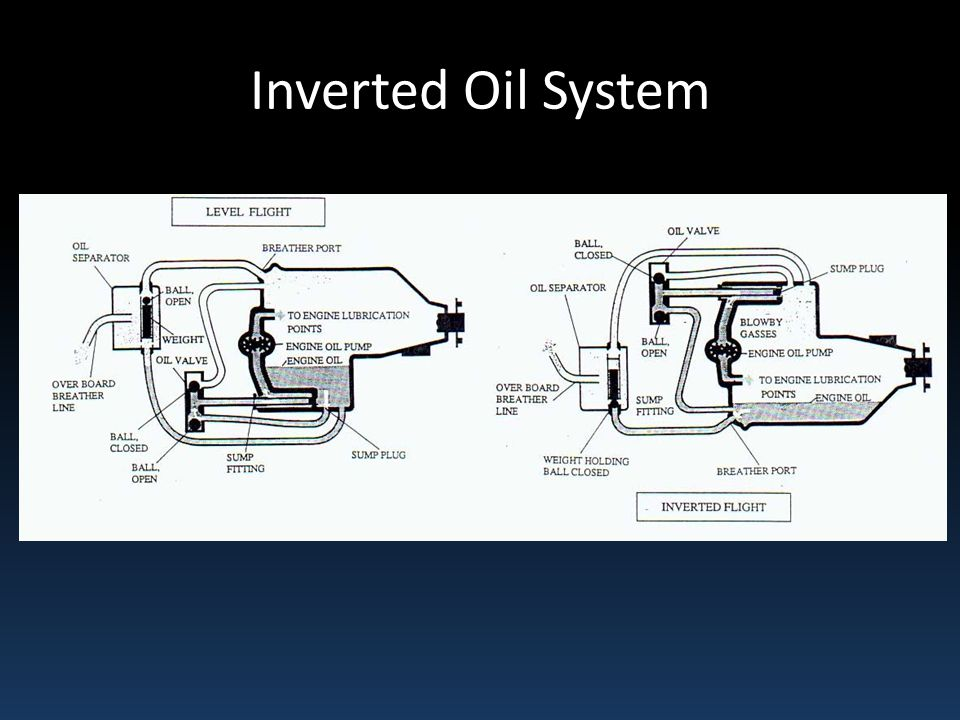 Inverted Oil System