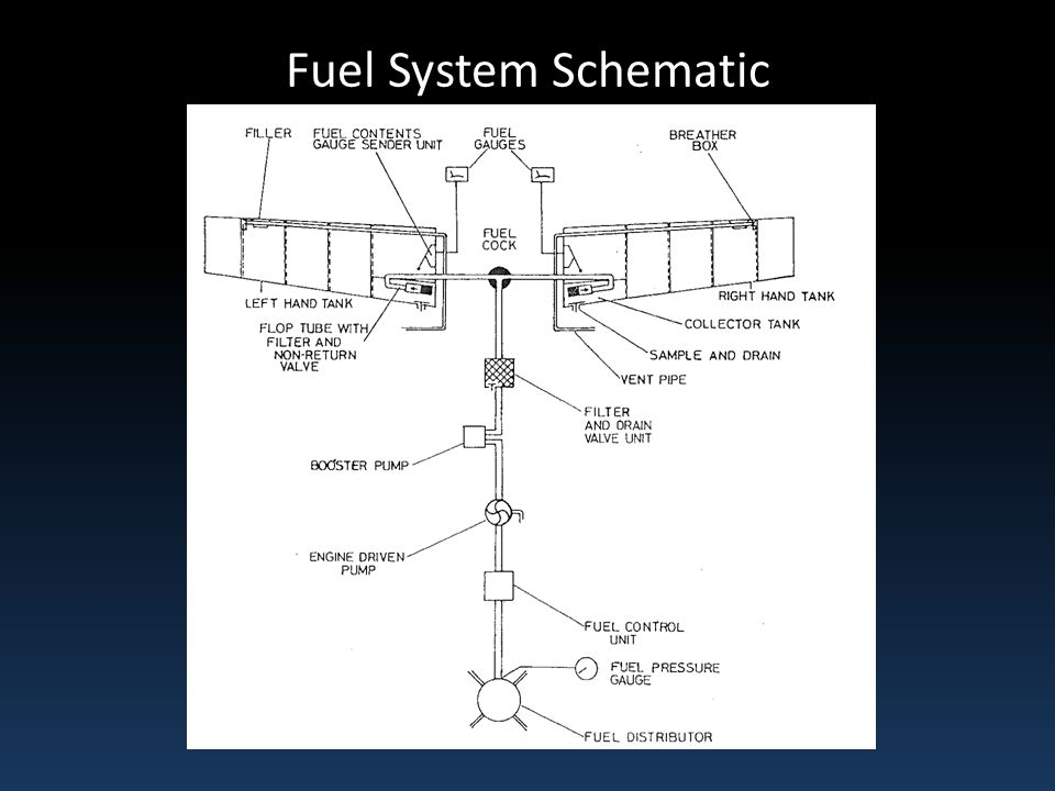 aircraft fuel system schematic pictures to pin on pinsdaddy