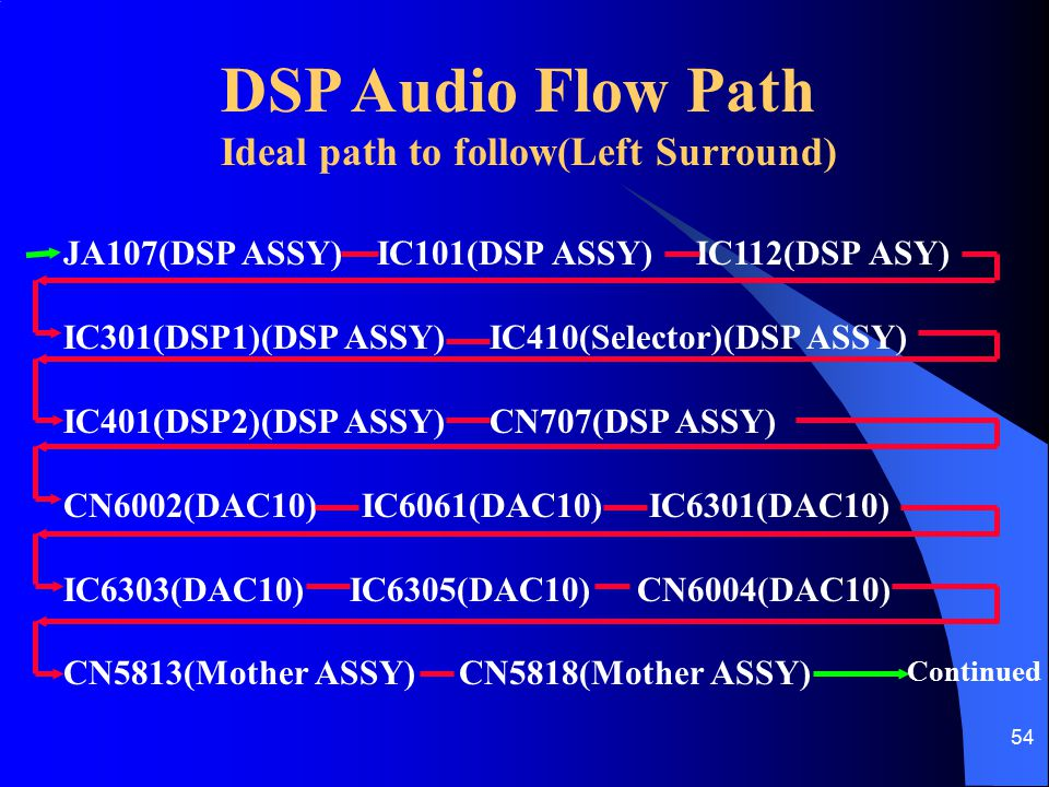 DSP Audio Flow Path Ideal path to follow(Left Surround)