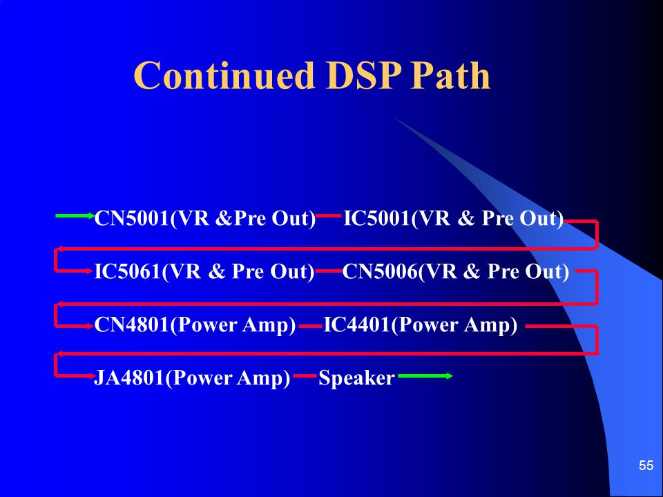 Continued DSP Path CN5001(VR &Pre Out) IC5001(VR & Pre Out)