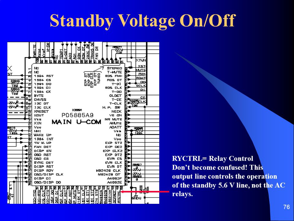 Standby Voltage On/Off