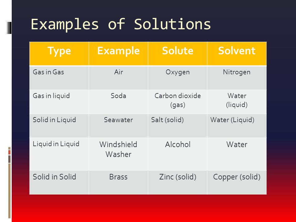 Examples of Solutions Type Example Solute Solvent Windshield Washer