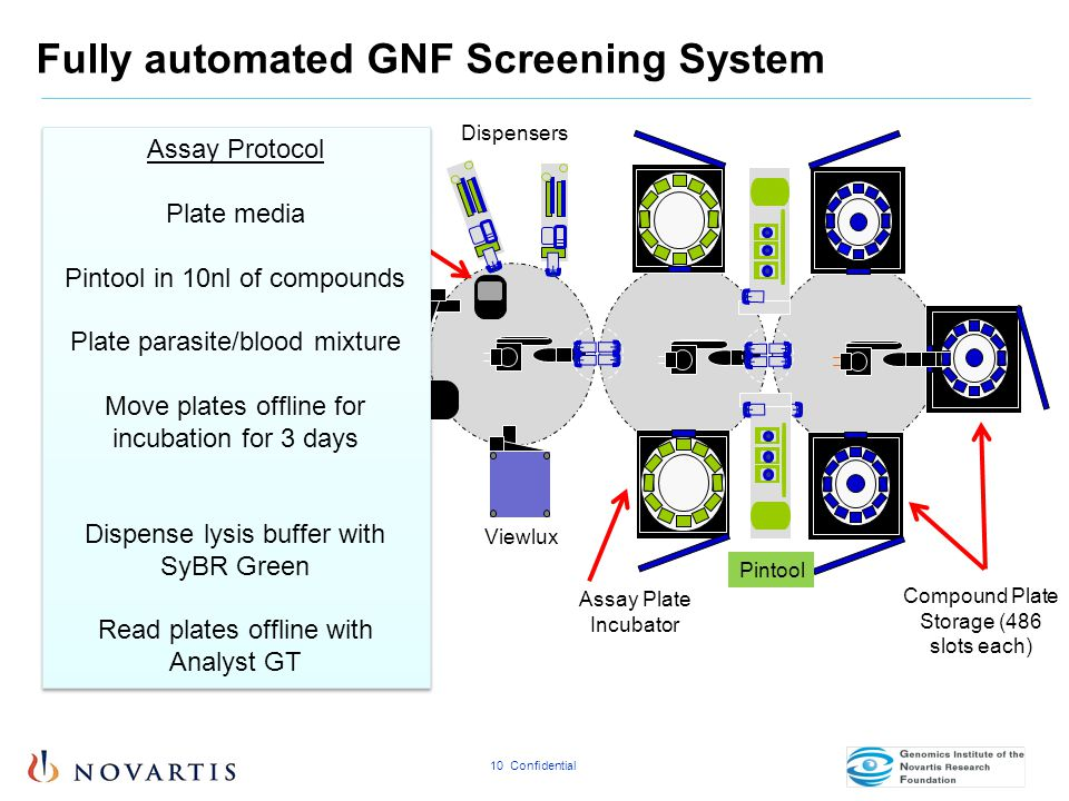 Fully automated GNF Screening System