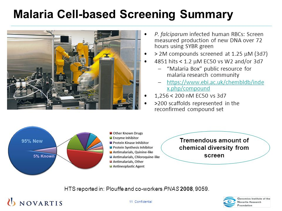 Malaria Cell-based Screening Summary