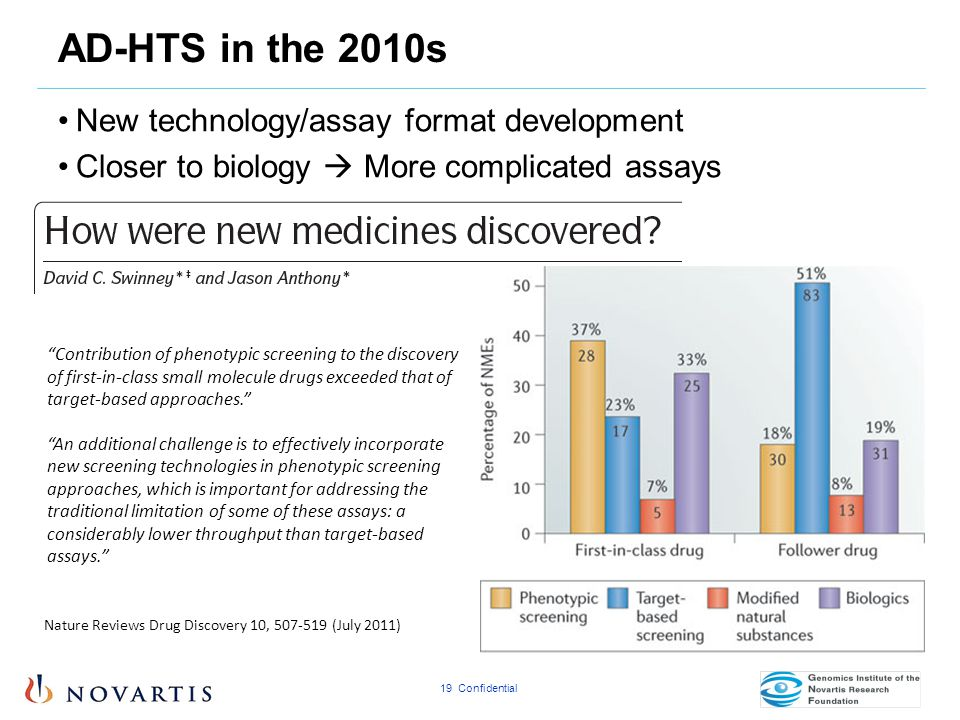 AD-HTS in the 2010s New technology/assay format development