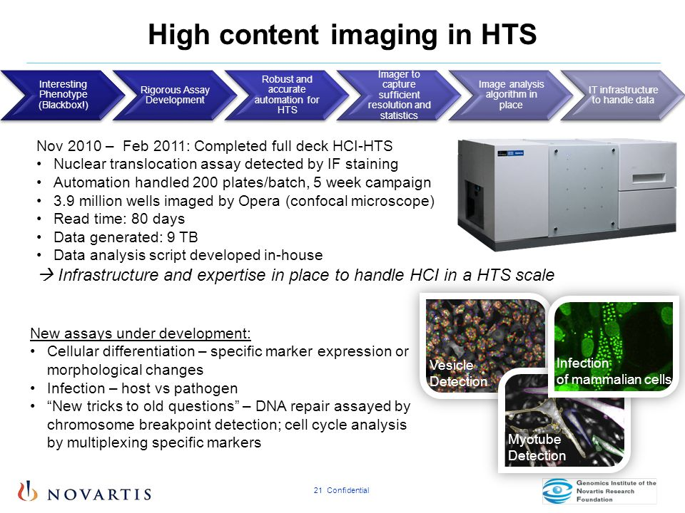 High content imaging in HTS