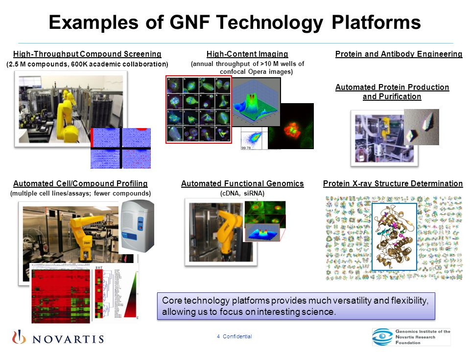 Examples of GNF Technology Platforms
